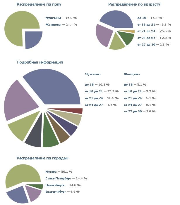 Демография в виде диаграмм по переходам