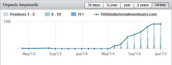 1000dollarinstallmentloans.com traffic