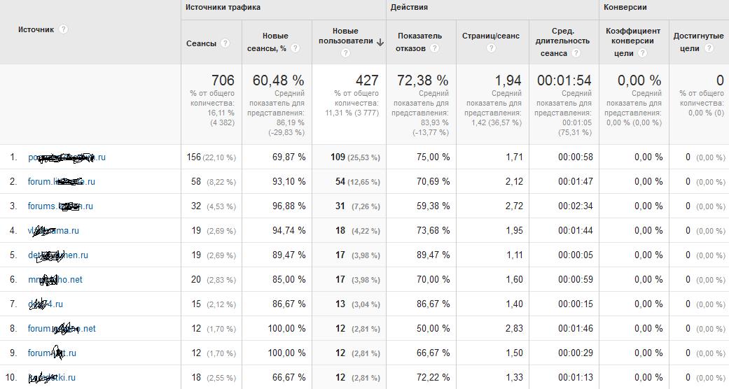 CrowdLinks.ru переходы с сайтов
