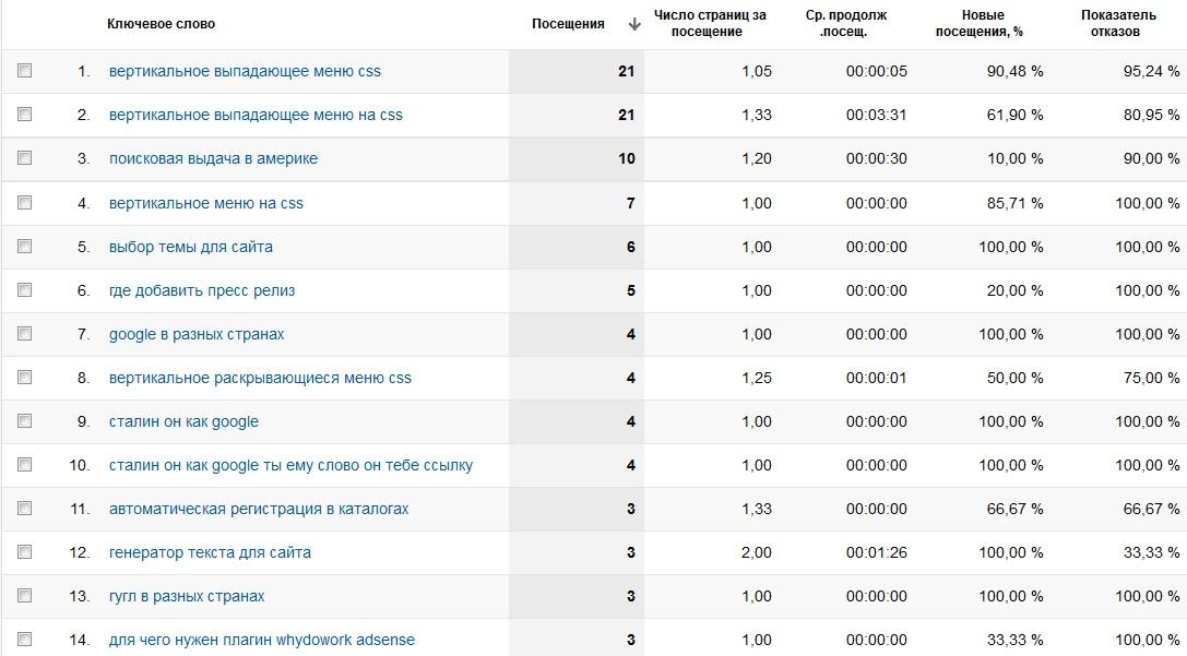 Google Analytics скрин 3