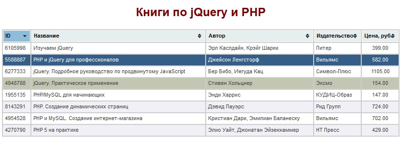 Книги по jQuery и PHP