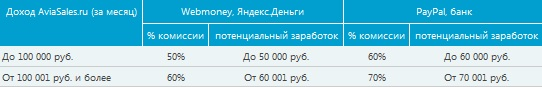 Aviasales.ru - партнёрские отчисления