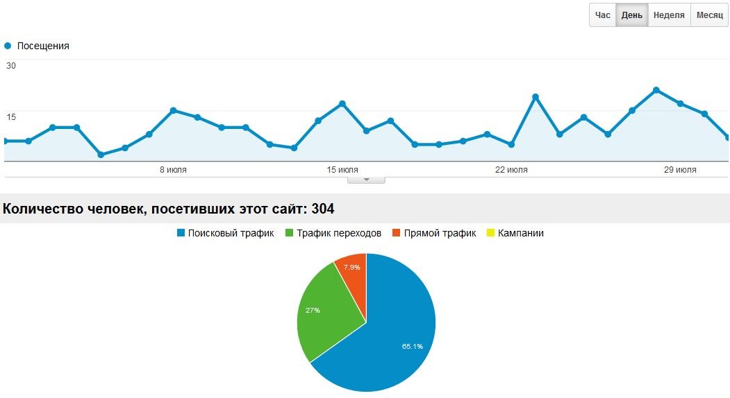 Блог авиабилеты, график посещаемости