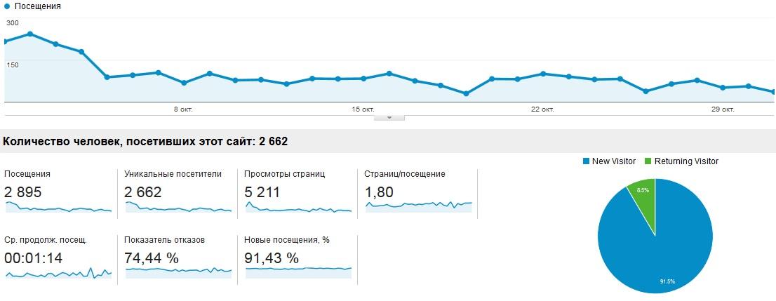 Блог furniture, график посещаемости (4й месяц)