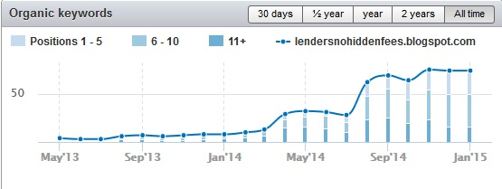 lendersnohiddenfees.blogspot.com traffic