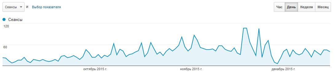 CrowdLinks.ru поисковый трафик